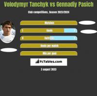 Volodymyr Tanchyk vs Gennadiy Pasich h2h player stats