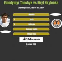 Volodymyr Tanchyk vs Kiryl Kirylenka h2h player stats