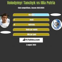 Volodymyr Tanchyk vs Illia Putria h2h player stats