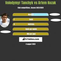 Volodymyr Tanchyk vs Artem Kozak h2h player stats