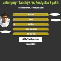 Volodymyr Tanchyk vs Rostyslav Lyakh h2h player stats