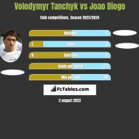 Volodymyr Tanchyk vs Joao Diogo h2h player stats
