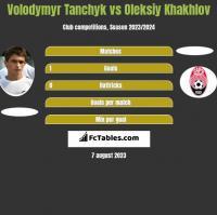 Volodymyr Tanchyk vs Oleksiy Khakhlov h2h player stats