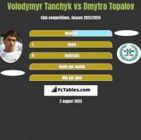 Volodymyr Tanchyk vs Dmytro Topalov h2h player stats