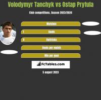Volodymyr Tanchyk vs Ostap Prytula h2h player stats