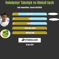 Volodymyr Tanchyk vs Oleksii Sych h2h player stats