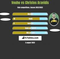 Vouho vs Christos Aravidis h2h player stats