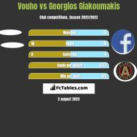 Vouho vs Georgios Giakoumakis h2h player stats