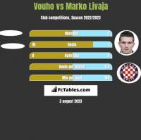 Vouho vs Marko Livaja h2h player stats