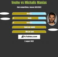 Vouho vs Michalis Manias h2h player stats