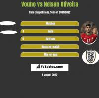 Vouho vs Nelson Oliveira h2h player stats