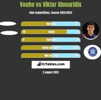 Vouho vs Viktor Klonaridis h2h player stats