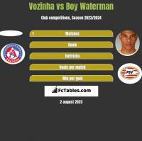 Vozinha vs Boy Waterman h2h player stats