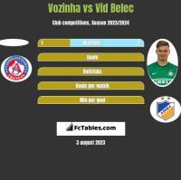 Vozinha vs Vid Belec h2h player stats
