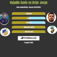 Vujadin Savic vs Artur Jorge h2h player stats