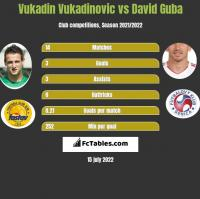 Vukadin Vukadinovic vs David Guba h2h player stats