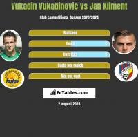 Vukadin Vukadinovic vs Jan Kliment h2h player stats