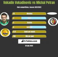 Vukadin Vukadinovic vs Michal Petran h2h player stats