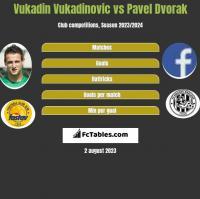 Vukadin Vukadinovic vs Pavel Dvorak h2h player stats