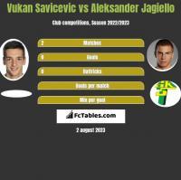 Vukan Savicevic vs Aleksander Jagiełło h2h player stats