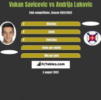 Vukan Savicevic vs Andrija Lukovic h2h player stats