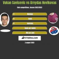 Vukan Savicevic vs Arvydas Novikovas h2h player stats