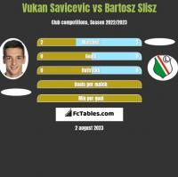 Vukan Savicevic vs Bartosz Slisz h2h player stats