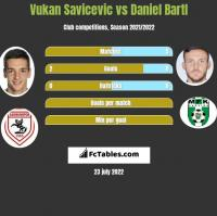 Vukan Savicevic vs Daniel Bartl h2h player stats