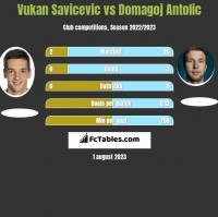 Vukan Savicevic vs Domagoj Antolic h2h player stats