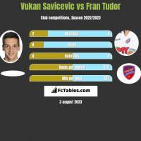 Vukan Savicevic vs Fran Tudor h2h player stats