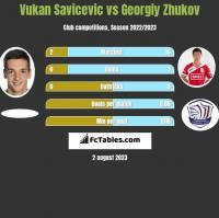 Vukan Savicevic vs Georgiy Zhukov h2h player stats