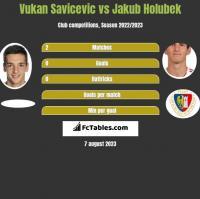 Vukan Savicevic vs Jakub Holubek h2h player stats
