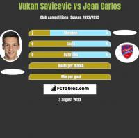 Vukan Savicevic vs Jean Carlos h2h player stats