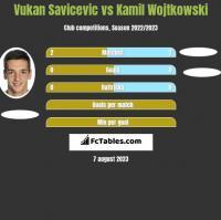 Vukan Savicevic vs Kamil Wojtkowski h2h player stats
