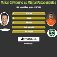 Vukan Savicevic vs Michal Papadopoulos h2h player stats