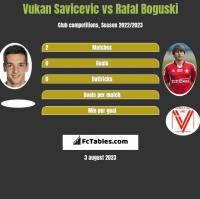 Vukan Savicevic vs Rafal Boguski h2h player stats