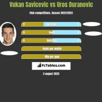 Vukan Savicevic vs Uros Duranovic h2h player stats