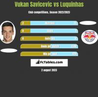 Vukan Savicevic vs Luquinhas h2h player stats