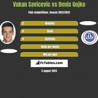 Vukan Savicevic vs Denis Gojko h2h player stats