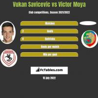 Vukan Savicevic vs Victor Moya h2h player stats