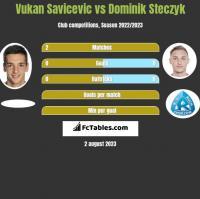 Vukan Savicevic vs Dominik Steczyk h2h player stats