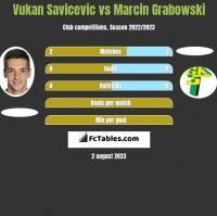 Vukan Savicevic vs Marcin Grabowski h2h player stats