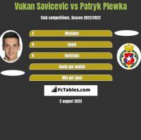 Vukan Savicevic vs Patryk Plewka h2h player stats
