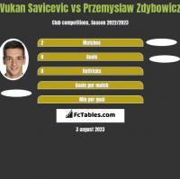 Vukan Savicevic vs Przemyslaw Zdybowicz h2h player stats