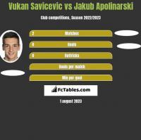 Vukan Savicevic vs Jakub Apolinarski h2h player stats