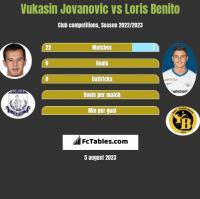 Vukasin Jovanovic vs Loris Benito h2h player stats
