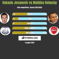 Vukasin Jovanovic vs Mathieu Debuchy h2h player stats