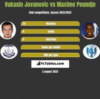 Vukasin Jovanovic vs Maxime Poundje h2h player stats