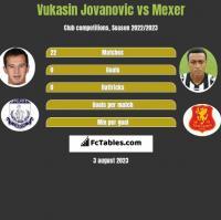 Vukasin Jovanovic vs Mexer h2h player stats