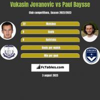 Vukasin Jovanovic vs Paul Baysse h2h player stats